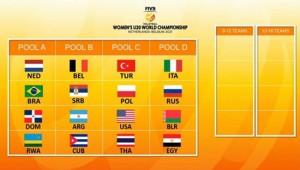 U20 Millilerin Dünya Şampiyonası'ndaki Rakipleri Belli Oldu
